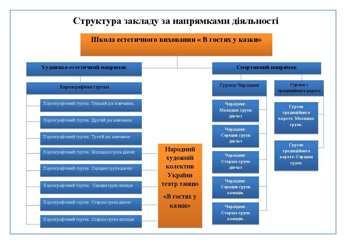 Структура_закладу_за_напрямками_діяльності