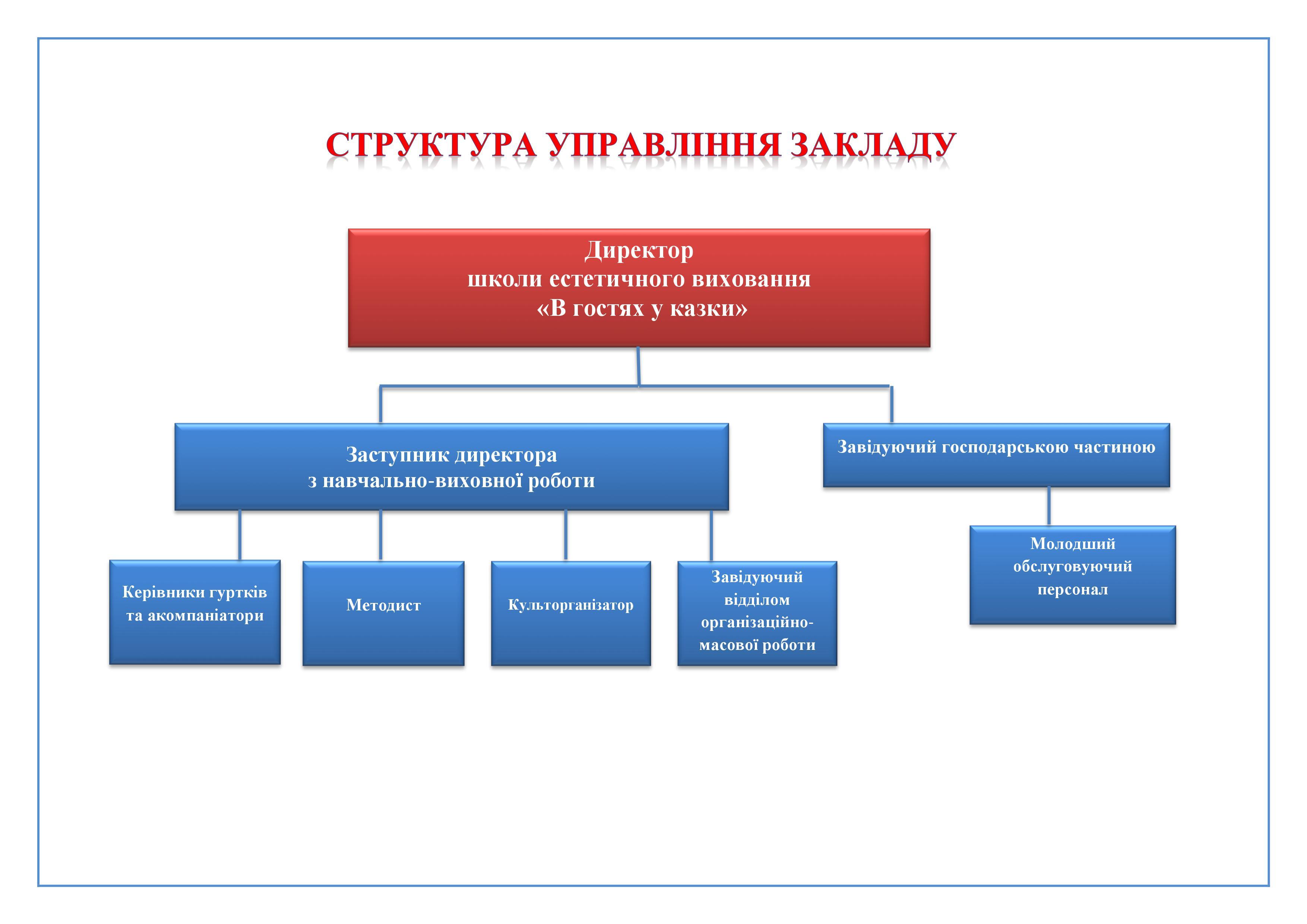 Структура_управління_закладу