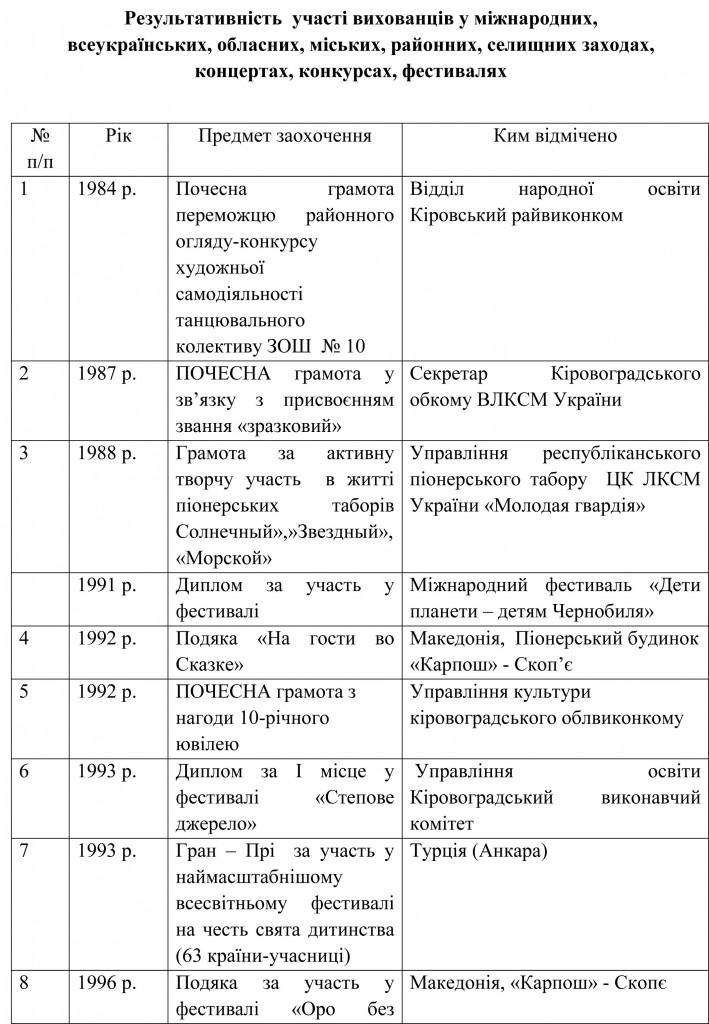 Довідка УОКМР про результати державної атестації ШЕВ В гостях у казки-15