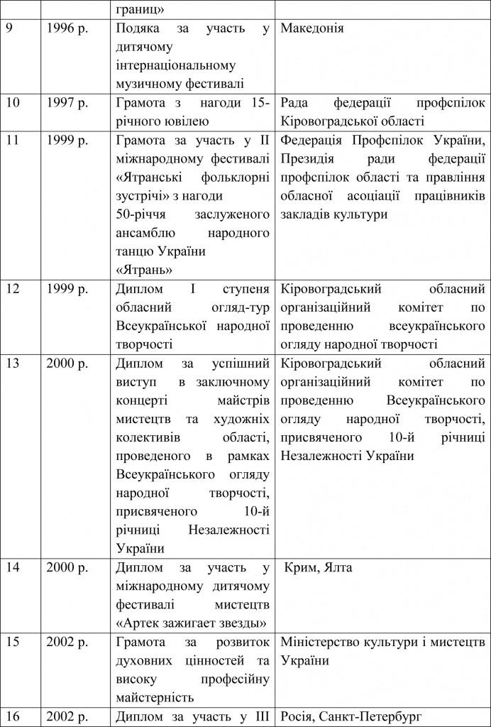 Довідка УОКМР про результати державної атестації ШЕВ В гостях у казки-16