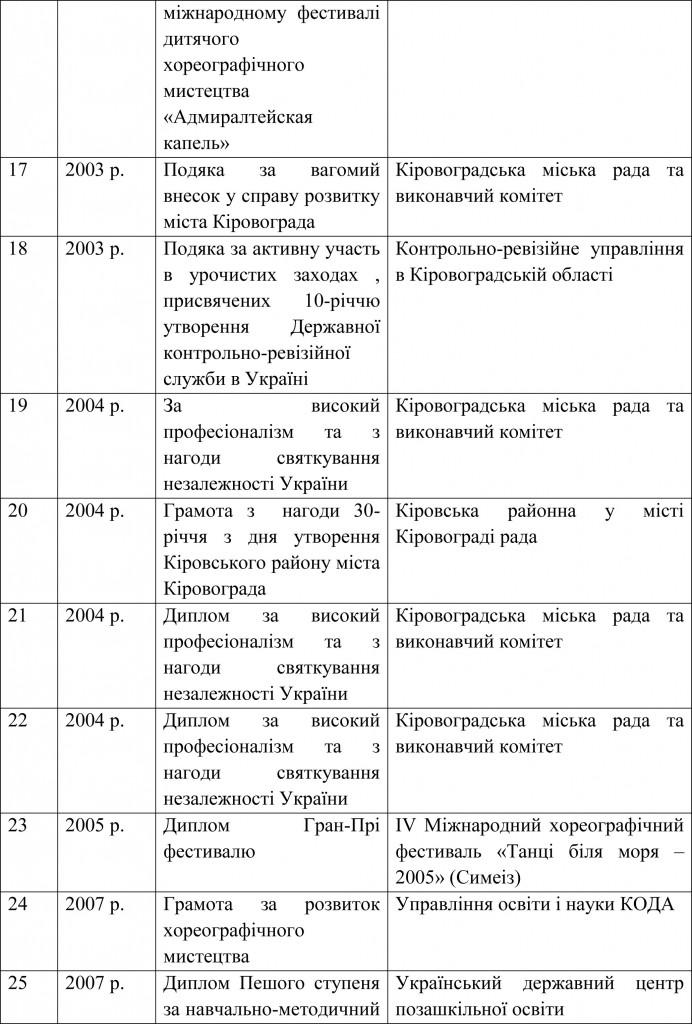 Довідка УОКМР про результати державної атестації ШЕВ В гостях у казки-17