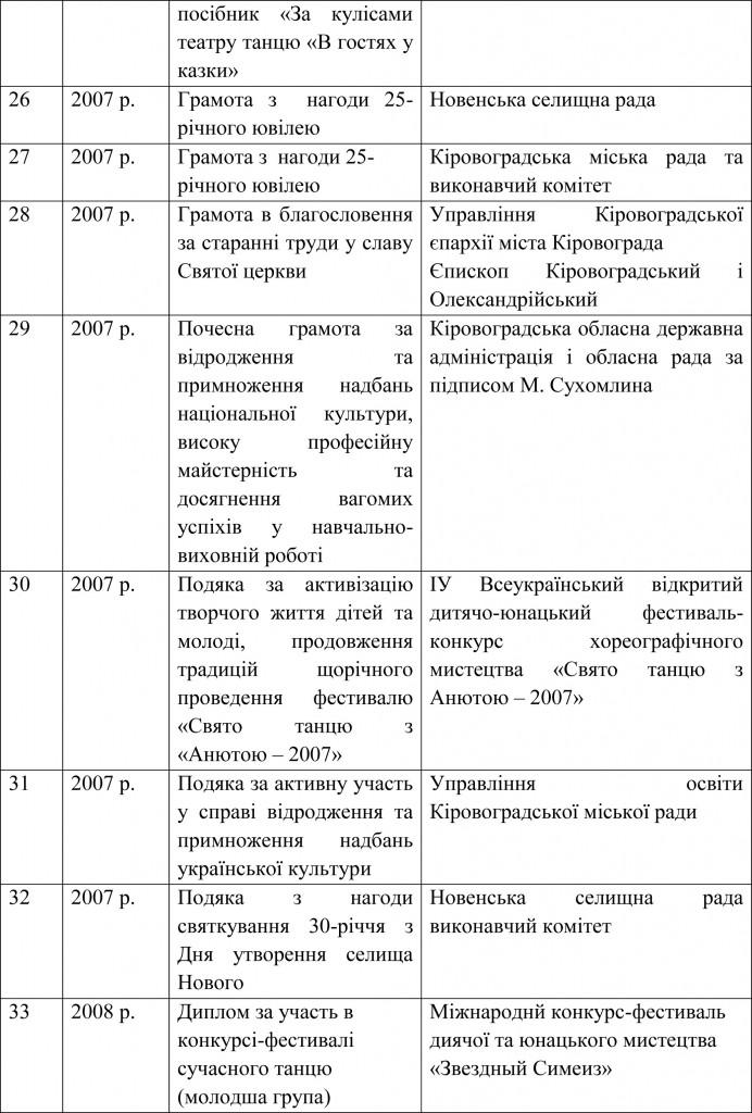 Довідка УОКМР про результати державної атестації ШЕВ В гостях у казки-18