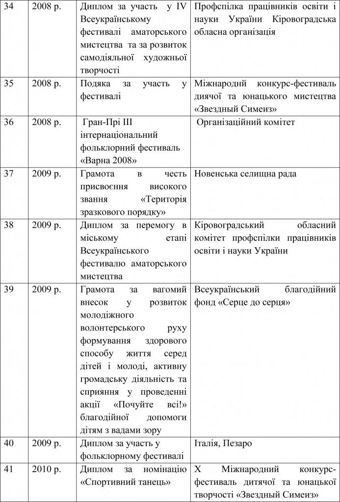 Довідка УОКМР про результати державної атестації ШЕВ В гостях у казки-19