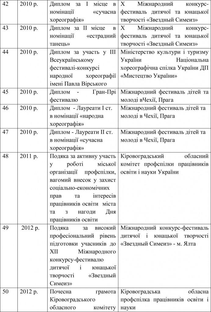 Довідка УОКМР про результати державної атестації ШЕВ В гостях у казки-20