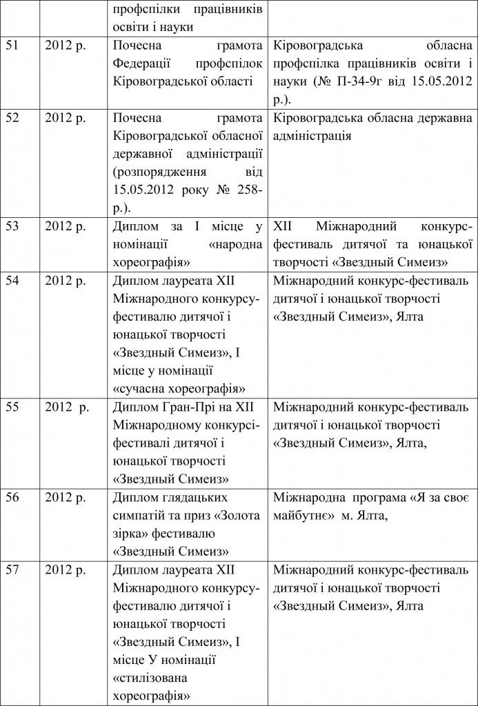 Довідка УОКМР про результати державної атестації ШЕВ В гостях у казки-21