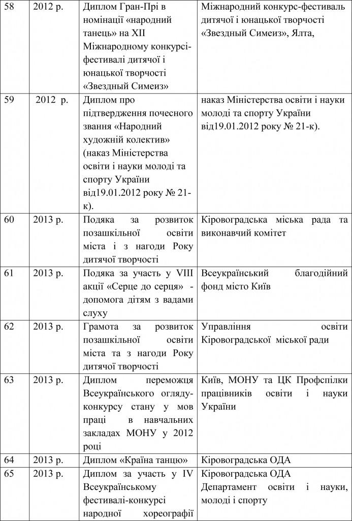 Довідка УОКМР про результати державної атестації ШЕВ В гостях у казки-22
