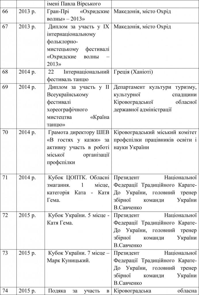 Довідка УОКМР про результати державної атестації ШЕВ В гостях у казки-23