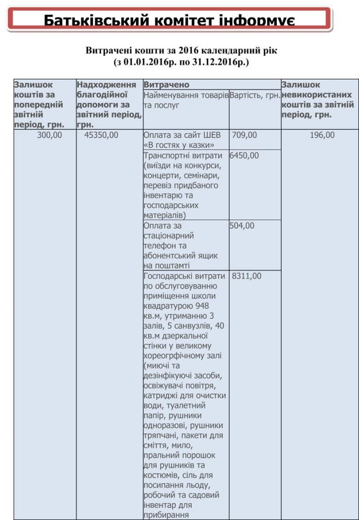 Батьківський комітет інформує-1