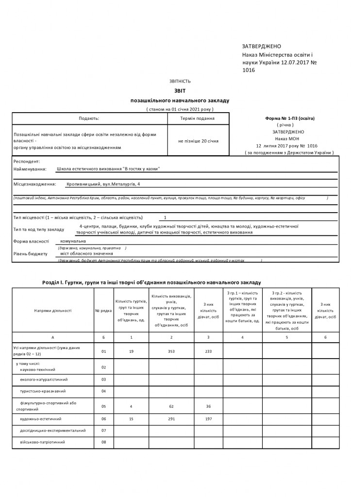 ЗВІТ  Форма  1ПЗ  станом на 01,01.2021 р.-page0001