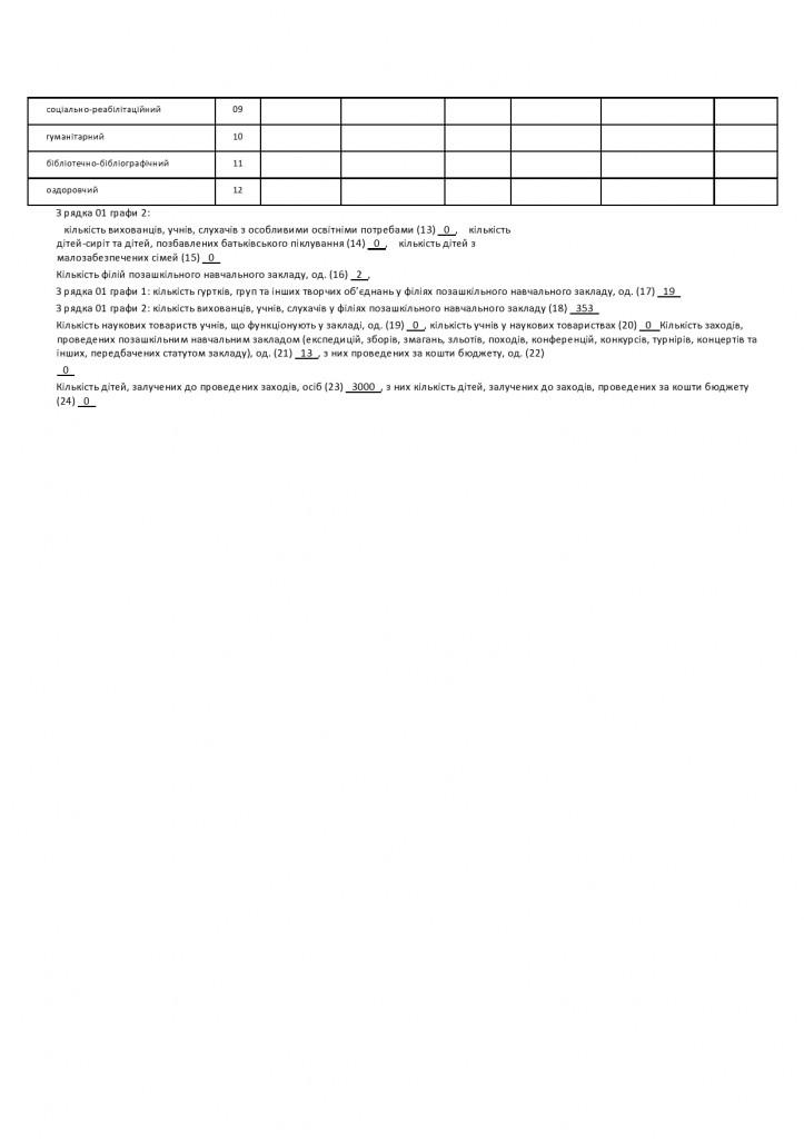 ЗВІТ  Форма  1ПЗ  станом на 01,01.2021 р.-page0002