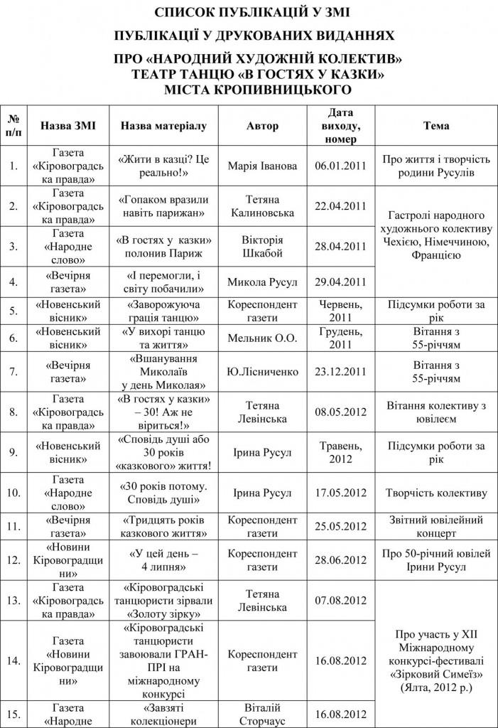 Інформація про колектив у ЗМІ, друкованих виданнях (2)-1