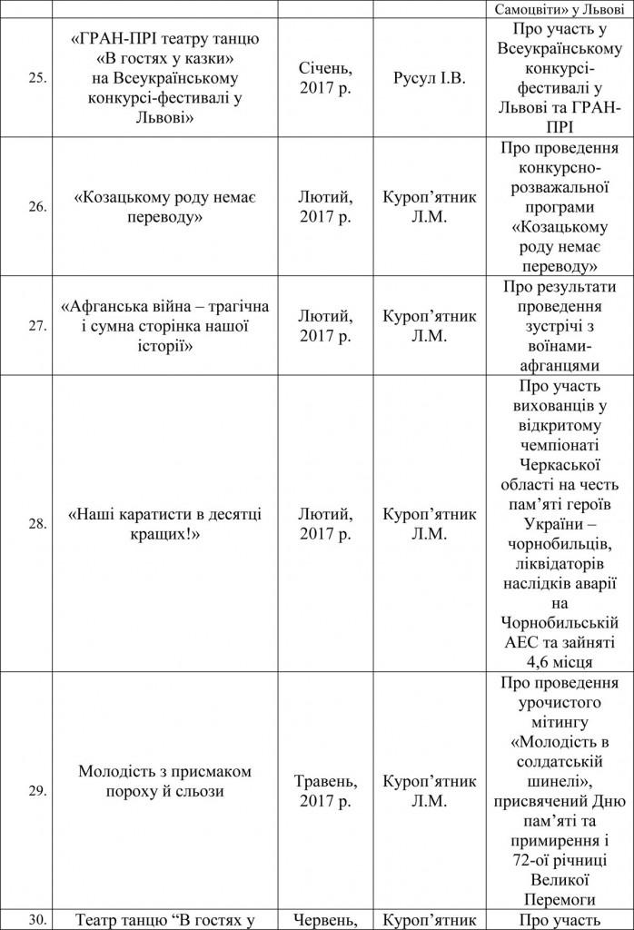 Інформація про колектив у ЗМІ, друкованих виданнях (2)-7