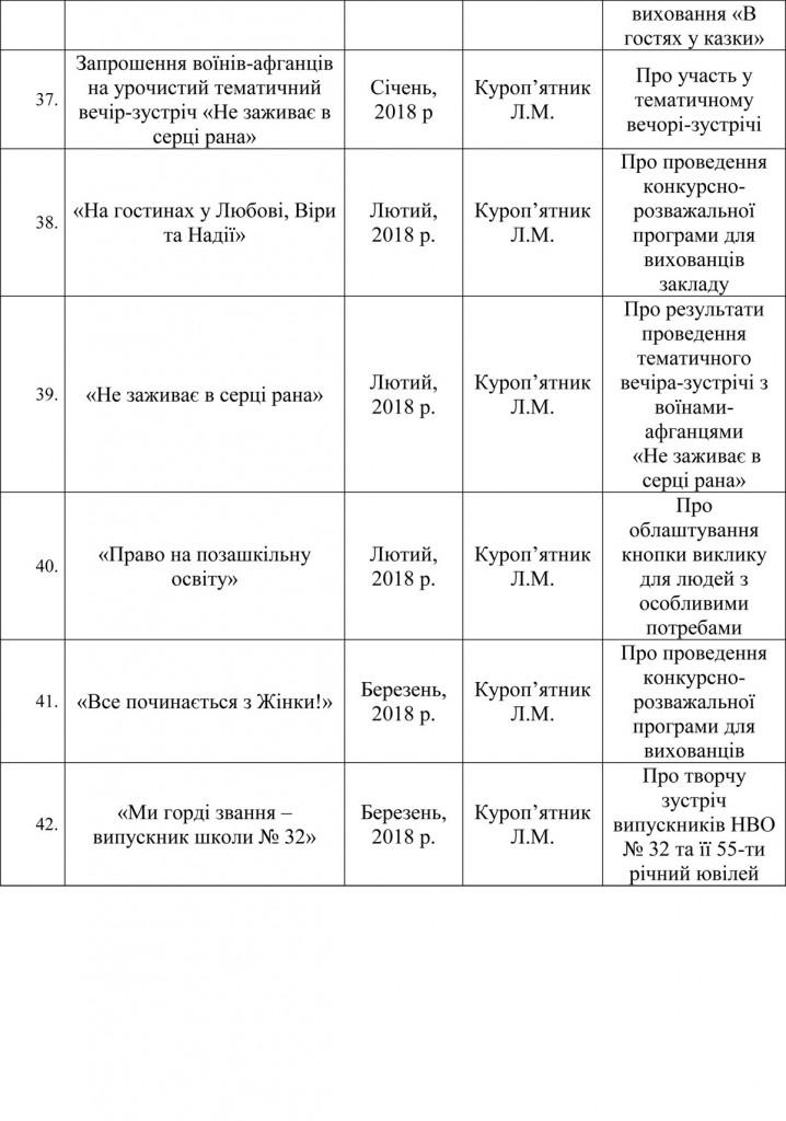 Інформація про колектив у ЗМІ, друкованих виданнях (2)-9