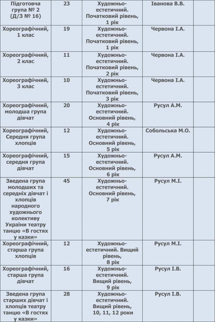 Освітня карта  19-2