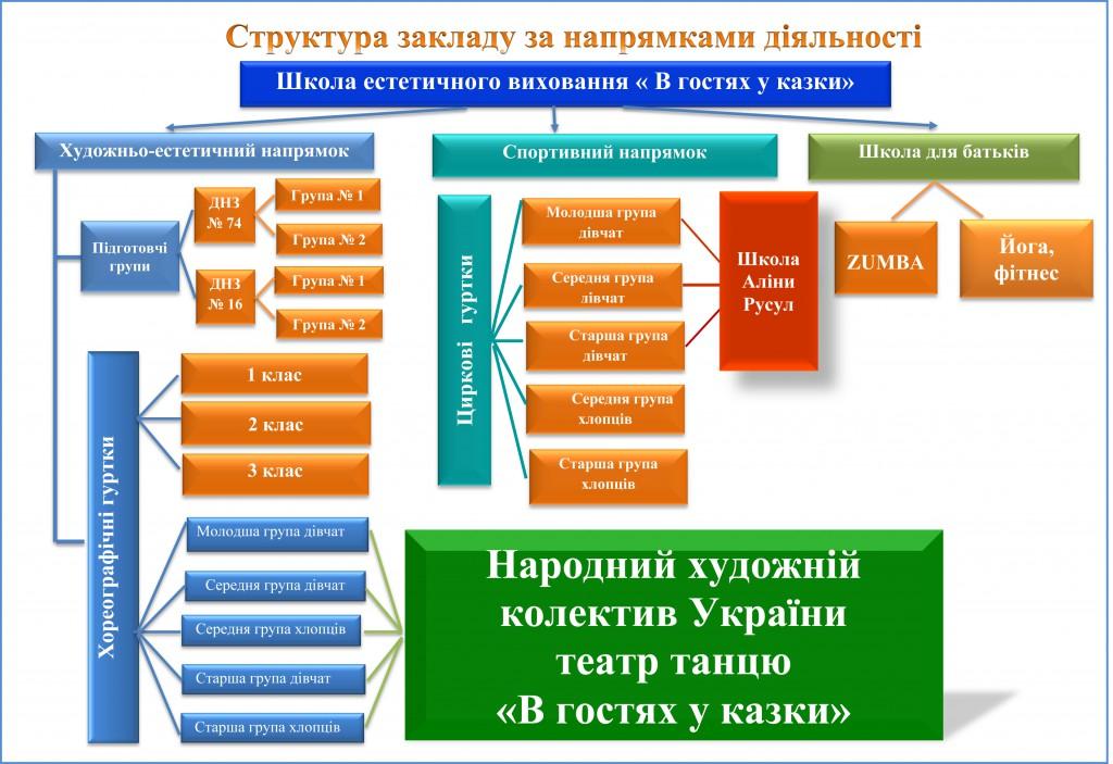 Схема Структура закладу за напрямками діяльності січень 2020
